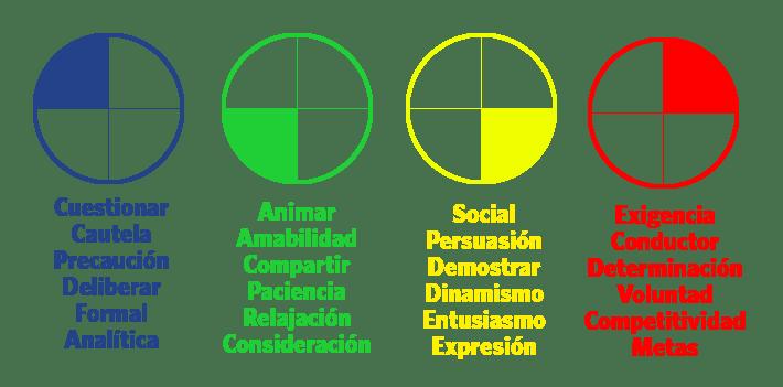 Modelo Insights